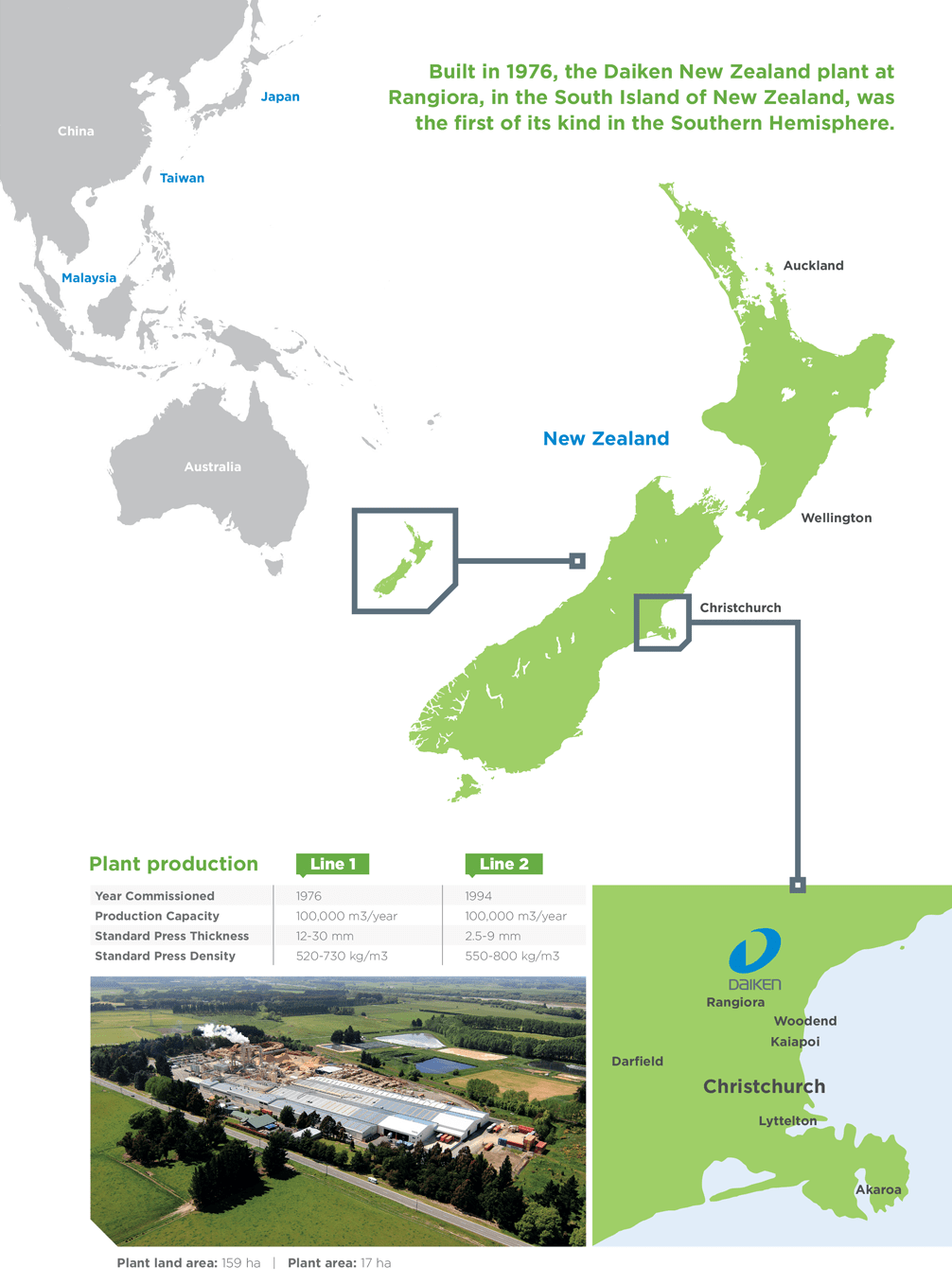 Built in 1976, the Daiken New Zealand plant at Rangiora, in the South Island of New Zealand, was the first of its kind in the Southern Hemisphere
